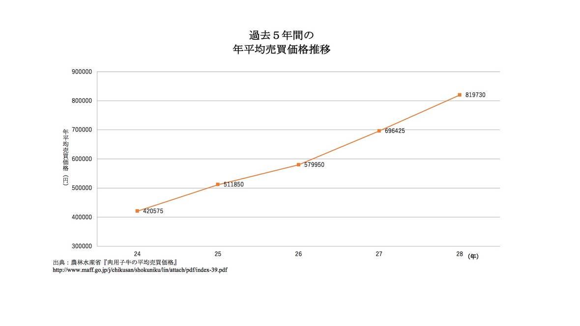 農林水産省『平成12年度以降の肉用子牛の平均売買価格及び補給金単価』http://www.maff.go.jp/j/chikusan/shokuniku/lin/attach/pdf/index-39.pdf