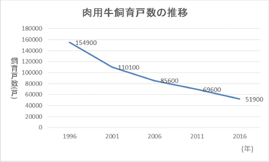 5年毎で比較/出典:e-stat『肉用牛飼養戸数・頭数累年統計』http://www.e-stat.go.jp/SG1/estat/List.do?lid=000001127029