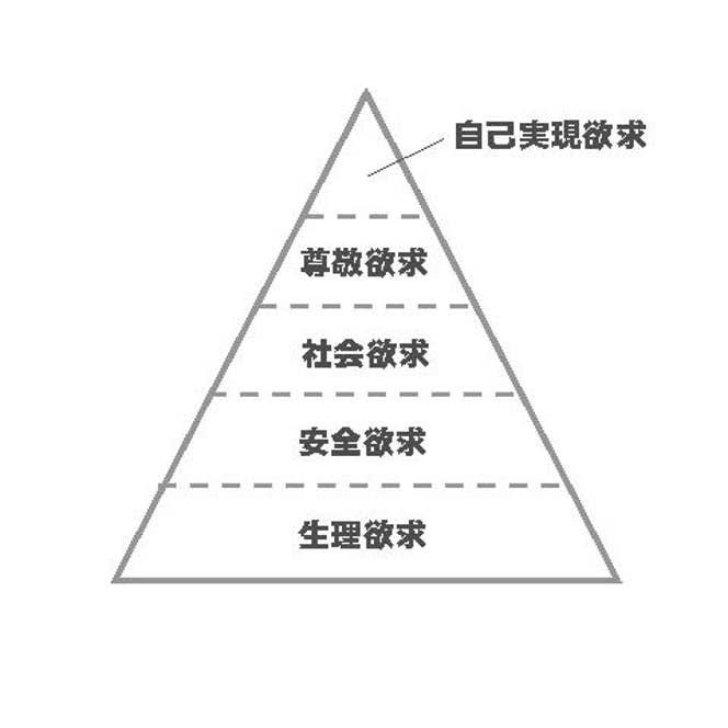 ▲マズローの5段階欲求説