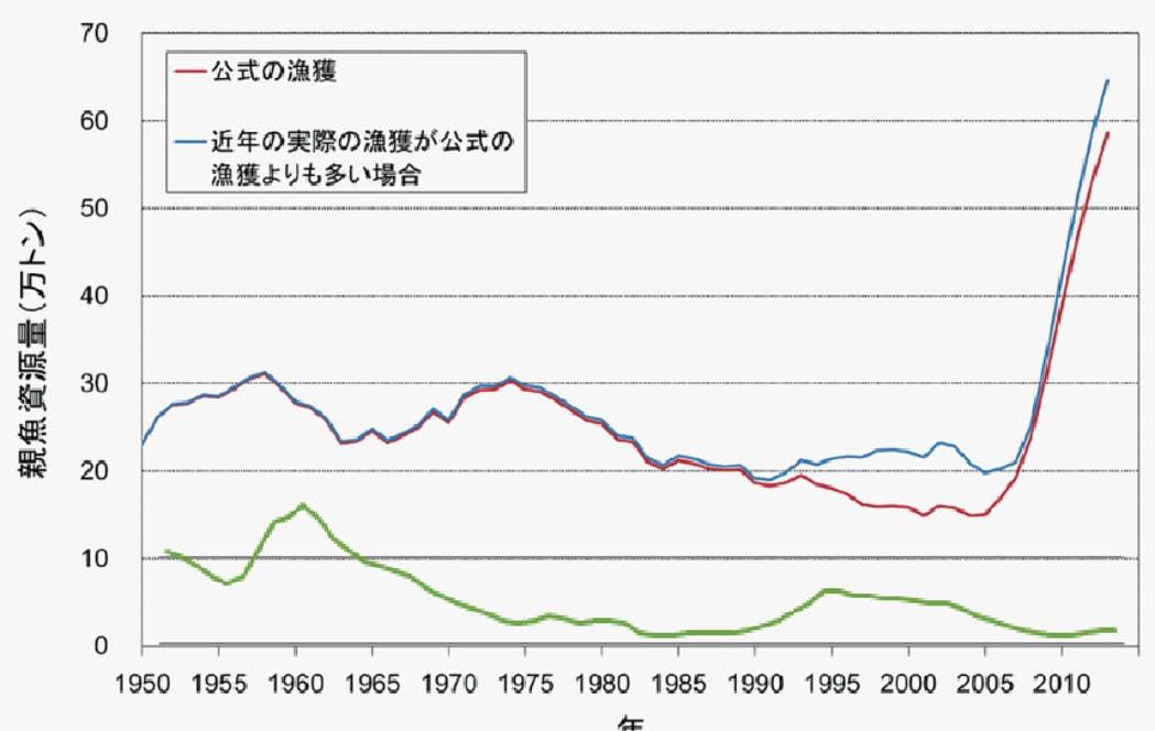 大西洋クロマグロの漁獲量は大きく回復し、太平洋クロマグロ(緑色ライン)は低水準で留まっている。【出典元:水産庁・水産総合研究センターの右記PDFをもとに、勝川准教授が太平洋クロマグロの資源量(緑色ライン)を比較用に追記(http://kokushi.fra.go.jp/H27/H27_05S.pdf)】