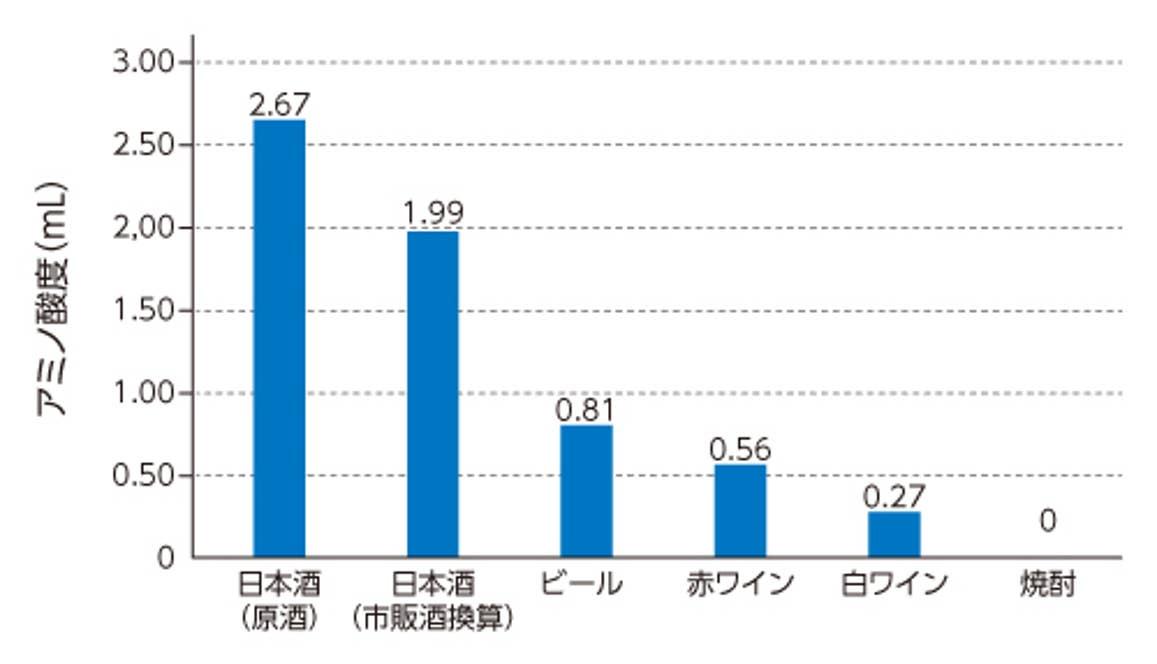 日本酒は、他のお酒と比較してアミノ酸の含有量が多い。グラフのデータは福光屋が分析したもの(日本酒は福光屋の商品、他のお酒は市販されている商品。商品によって異なる可能性がある)