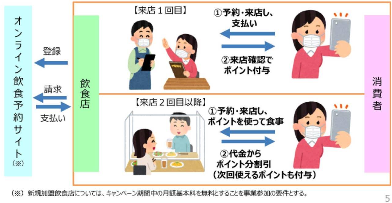 農林水産省 「Go To Eatキャンペーン事業」について(https://www.maff.go.jp/j/shokusan/gaisyoku/hoseigoto.html)から引用